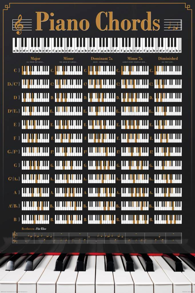 Piano Chords Maxi Paper Poster Laminated Posters